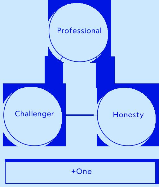 Professional Challenger Honest + One